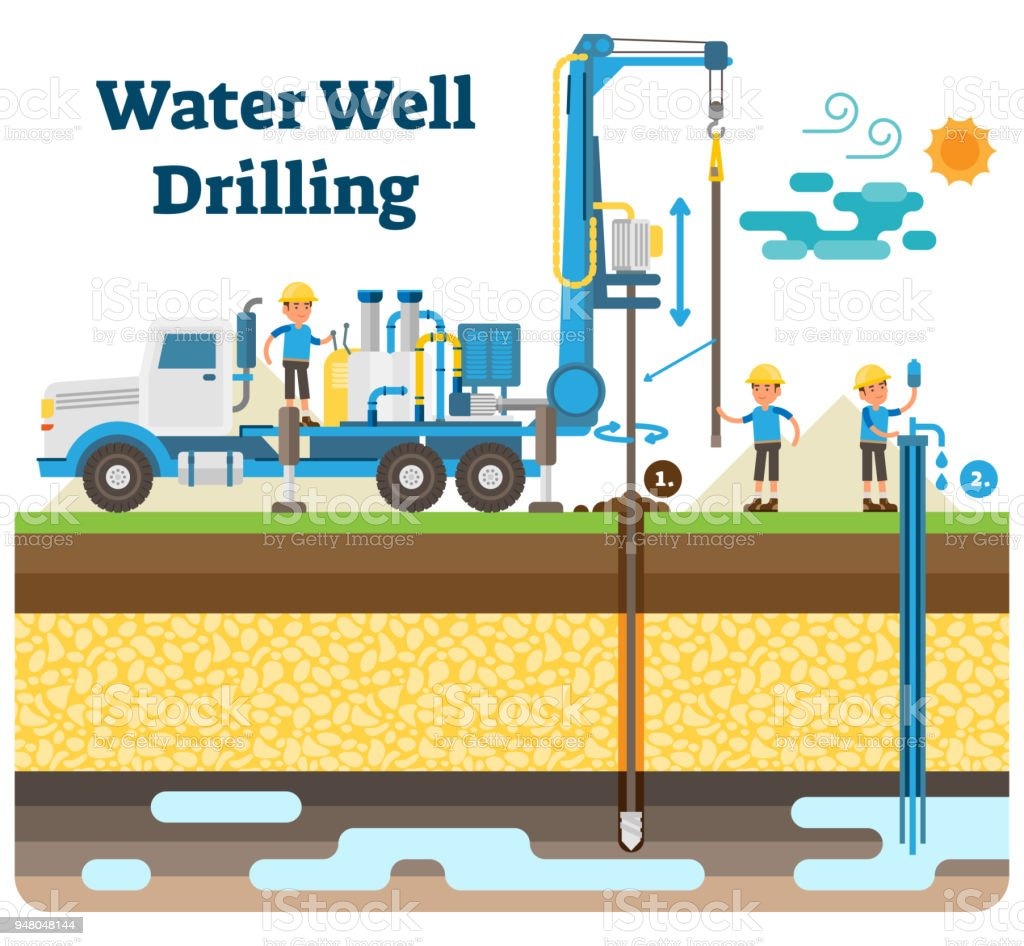 Water Well Drilling Vector Illustration Diagram With