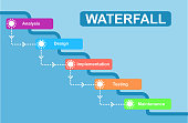 Waterfall development concept. Water fall SDLC system development life cycle methodology software