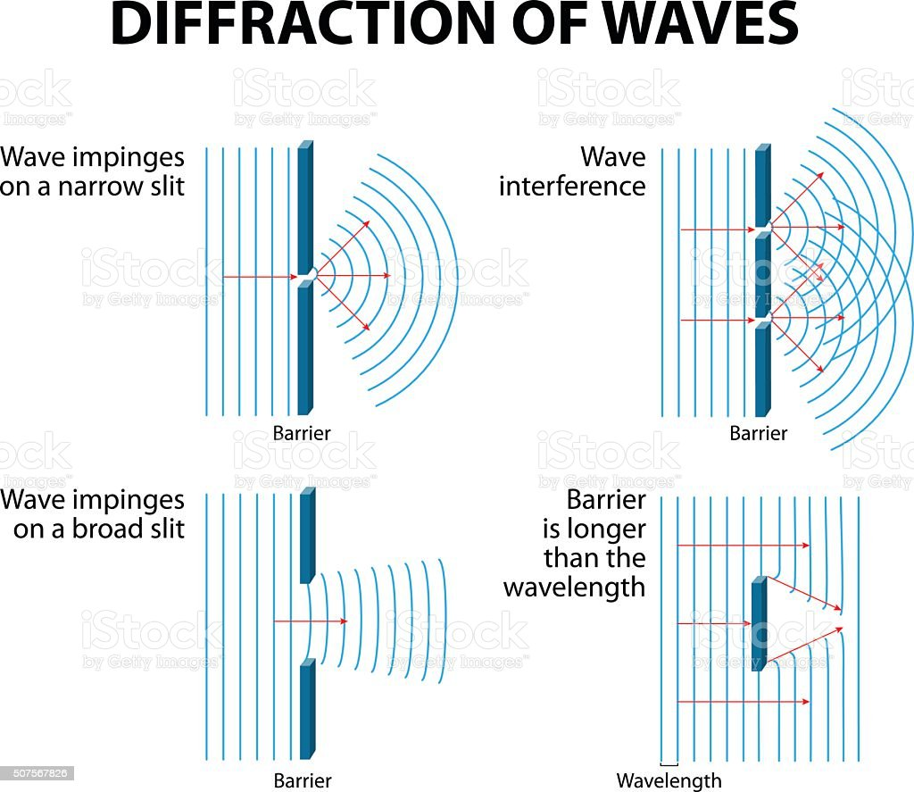 Waves Diffraction Stock Vector Art & More Images of