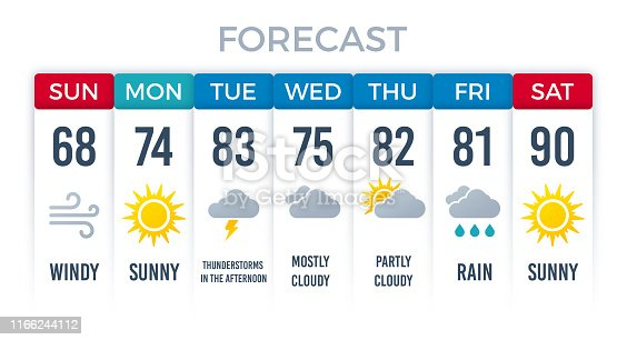Weather forecast layout design for a week weekly days.