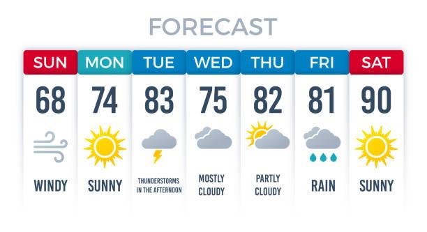 일기 예보 레이아웃 디자인 - 날씨 stock illustrations