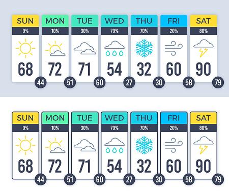 Weather Forecast Layout