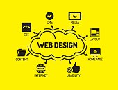 Web Design. Chart with keywords and icons on yellow background