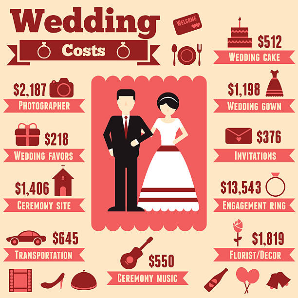 Wedding cost infographic Wedding cost infographic alimony stock illustrations
