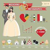 Wedding infographic set with world map.Wedding day statistics
