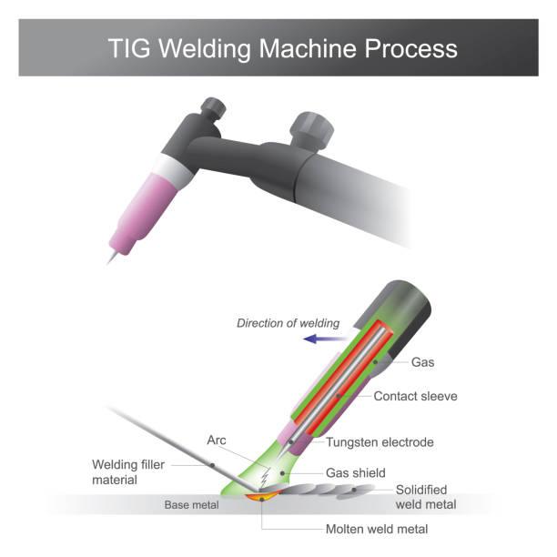 TIG Welding Machine Process vector art illustration