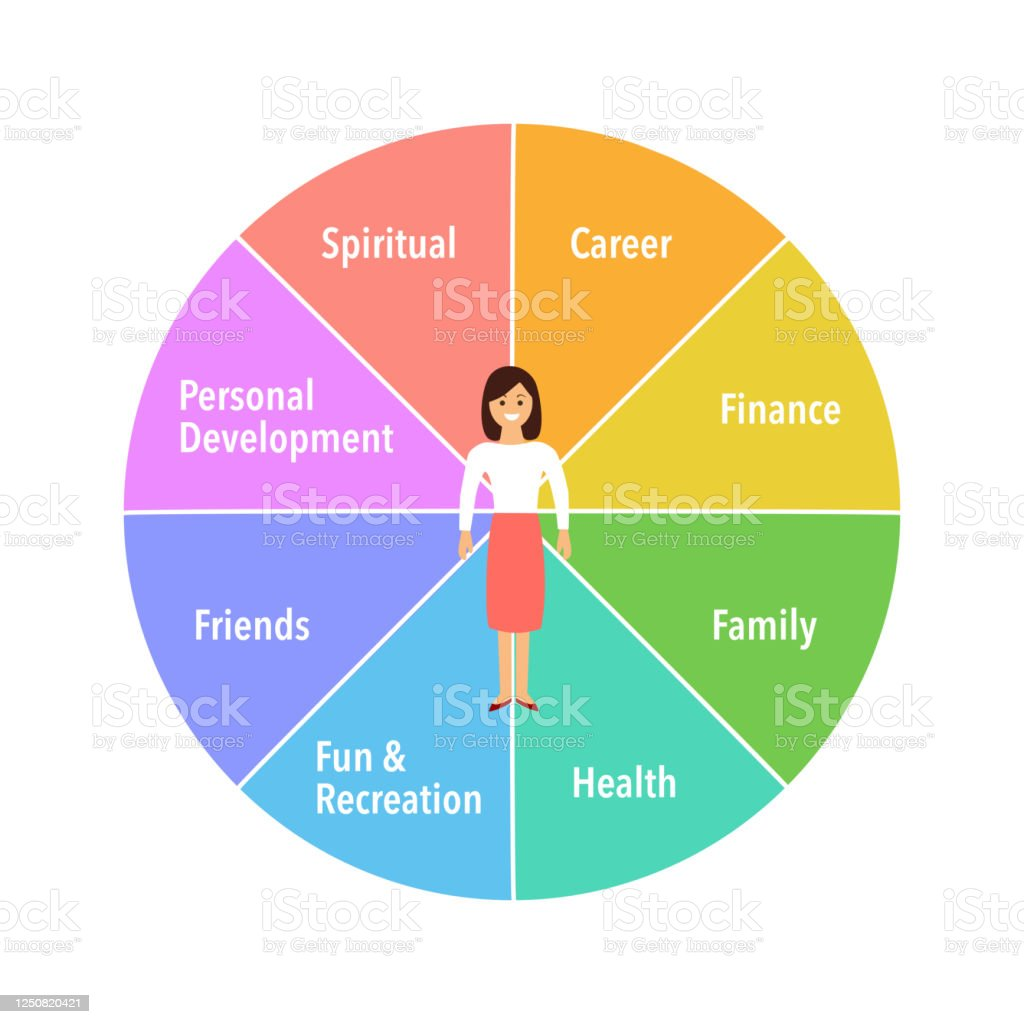 Wheel Of Life Coaching Tool In Colorful Diagram Life Coaching Life Balance Concept Vector Illustration On White Background Stock Illustration Download Image Now Istock