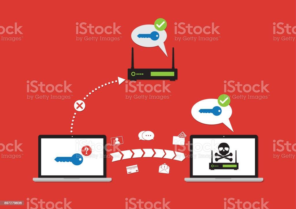 Carte Wifi Thailande.Krack Wifi Pour Voler Le Numero De Carte De Credit Mot De Passe Chat