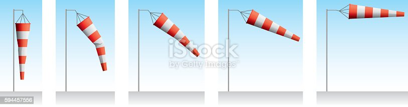 Position of windsock at increasing wind speed.