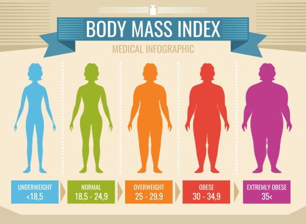 bbody mass index
