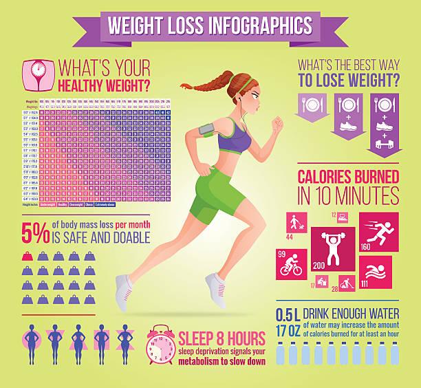Woman running with earphones. Weight loss, fitness, diet vector infographics. – Vektorgrafik