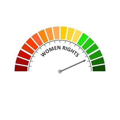 Women rights level meter. Feminist movement concept