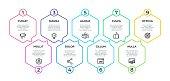 Workflow infographic. 9 step flow graphic, timeline minimalist hexagon banner, business presentation graph. Vector 9 options display milestone