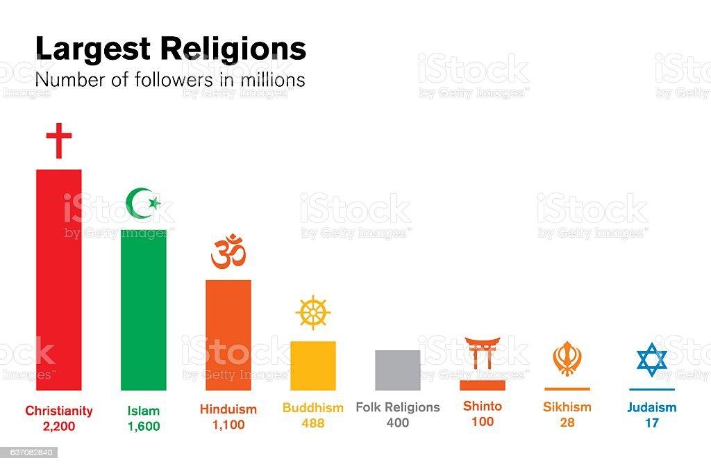 World religions histogram. Major religious groups chart. vector art illustration