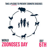 World Zoonoses Day, take a pledge to prevent zoonotic diseases poster, illustration vector