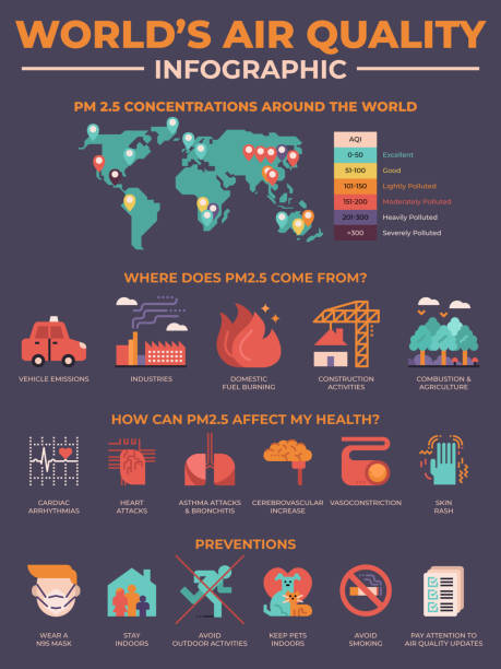 World's air quality pollution infographic vector art illustration