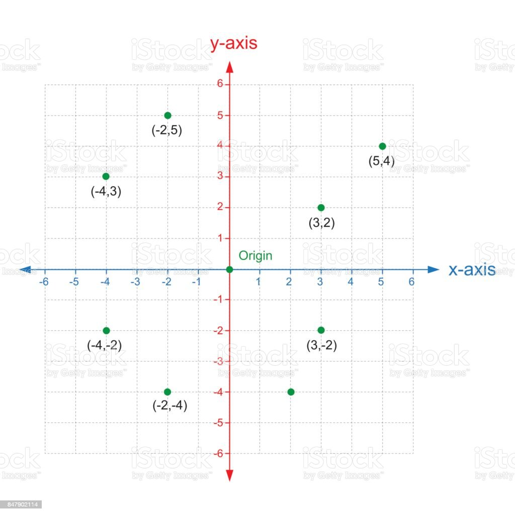 X And Y Axis Cartesian Coordinate Plane System Colored On