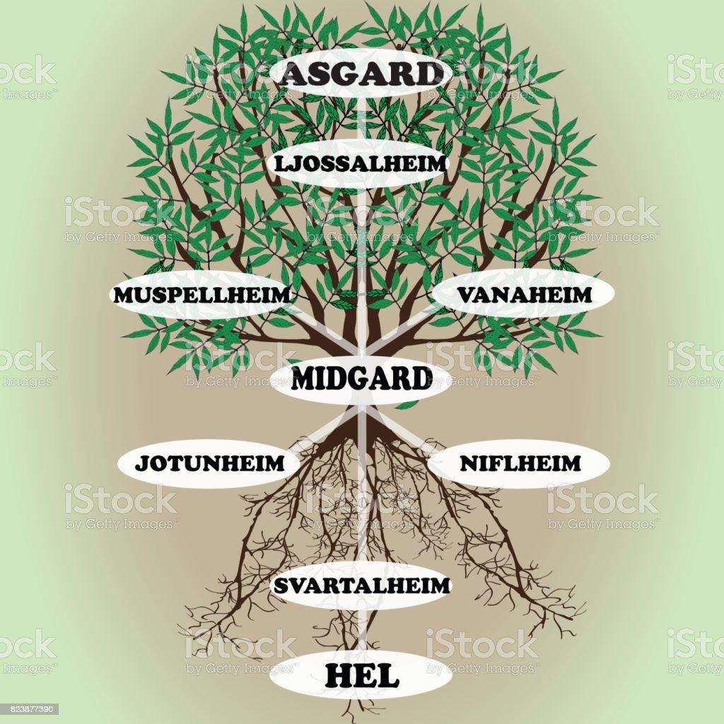 Yggdrasil: árbol del mundo de la mitología escandinava del vector - ilustración de arte vectorial