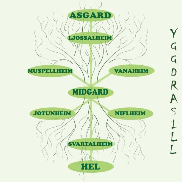 Yggdrasil: árbol del mundo de la mitología escandinava - ilustración de arte vectorial