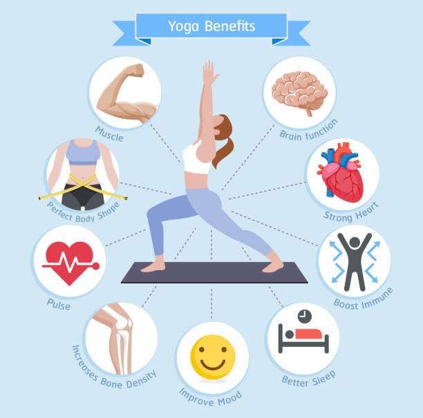 Vorteile von Yoga. Vektor-Illustrationen-Diagramm. – Vektorgrafik