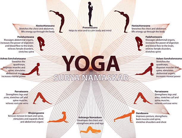 Yoga infographics, Surya Namaskar sequence Yoga infographics, Surya Namaskar sequence, Salutation to the Sun, benefits of practice sun salutation stock illustrations