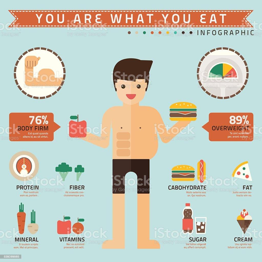 Du Bist Was Du Isst
