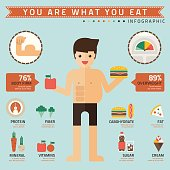 you are what you eat infographic