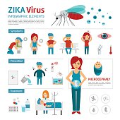 Zika virus infographic elements.