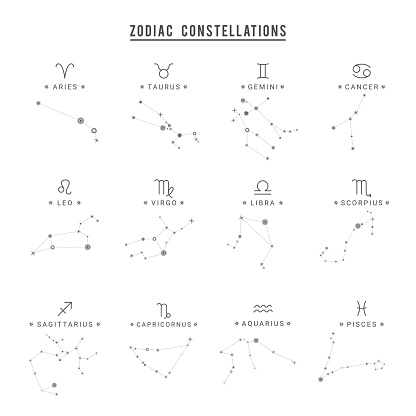 Zodiac constellation. Collection of 12 zodiac signs with titles