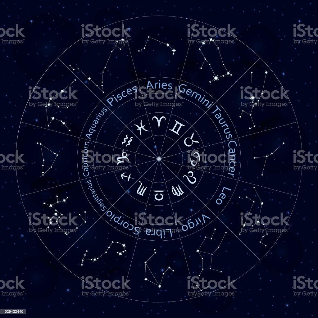 Malayalam Jathakam • Your Horoscope in Malayalam
