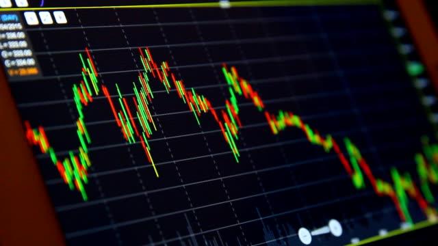 analizzare il mercato stock bastone di candela - candeliere video stock e b–roll