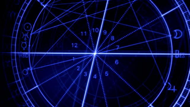 Astrology Wheel video
