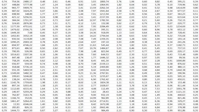 Big Data numbers on a computer spreadsheet Complex Spreadsheet with Big Data and Financial Information. Screenrecording on a computer. complexity stock videos & royalty-free footage