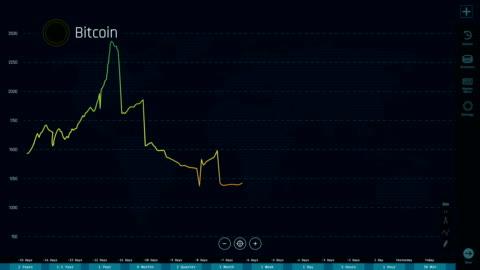 bitcoin preis steigend und abnehmend, kryptowährung abrupt verlieren wert, crash - bitcoin stock-videos und b-roll-filmmaterial