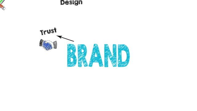 stockvideo's en b-roll-footage met merk concept, illustratie in beweging - marketing