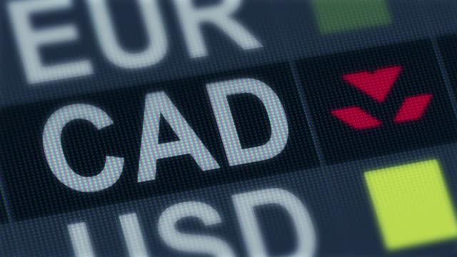 Canadian dollar falling. World exchange market default. Global financial crisis video