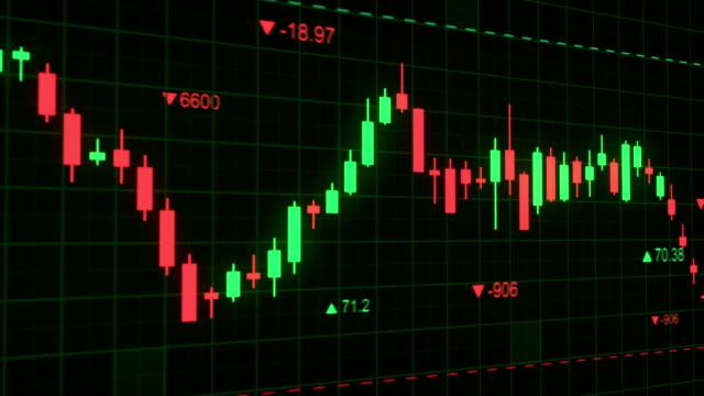 grafico a candele grafico indice del mercato azionario variazione animazione - candeliere video stock e b–roll