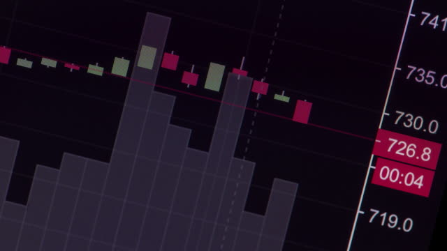 Close up shot Candlestick Chart of stock market on digital screen change and volatility prices