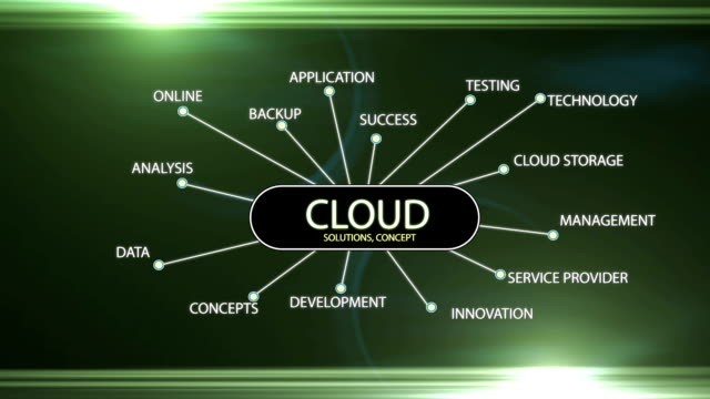 Cloud Networking Related Words Stock Video Stock Video Download Video Clip Now Istock