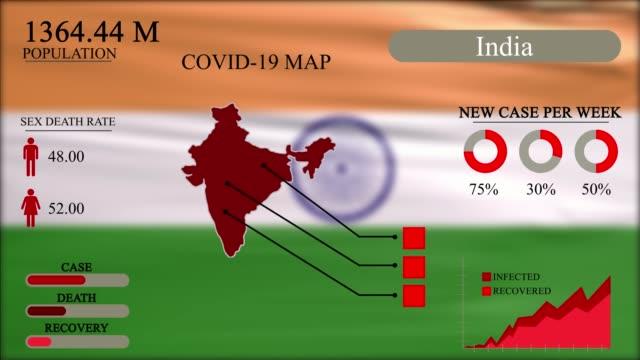 vídeos de stock, filmes e b-roll de coronavirus ou pandemia covid-19 no design infográfico da índia, mapa da índia com bandeira, gráfico e indicadores mostra a localização da propagação do vírus, design infográfico, resolução 4k . - nova delhi