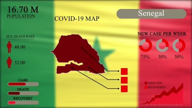 coronavirus or covid-19 pandemic in infographic design of senegal, senegal map with flag, chart and indicators shows the location of virus spreading, infographic design, 4k resolution . - dakar video stock e b–roll