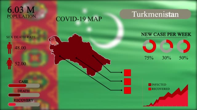 Coronavirus or COVID-19 pandemic in infographic design of Turkmenistan, Turkmenistan map with flag, chart and indicators shows the location of virus spreading, infographic design, 4k Resolution . Coronavirus or COVID-19 pandemic in infographic design of Turkmenistan, Turkmenistan map with flag, chart and indicators shows the location of virus spreading, infographic design, 4k Resolution . turkmenistan stock videos & royalty-free footage
