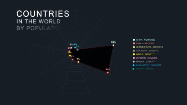 paesi del mondo per popolazione - rapporto video stock e b–roll