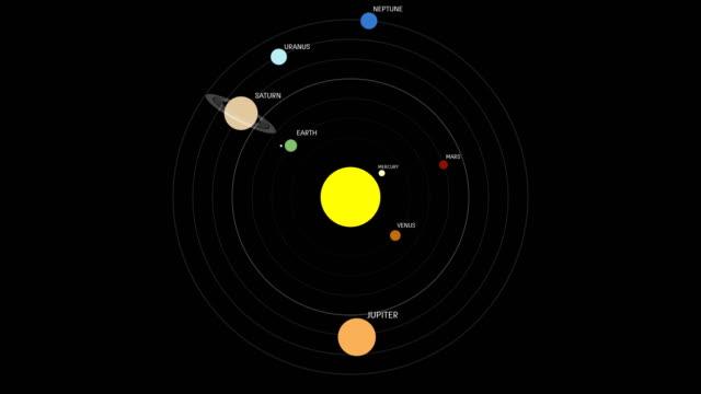 detailed solar system order orbit around the sun - układ słoneczny filmów i materiałów b-roll