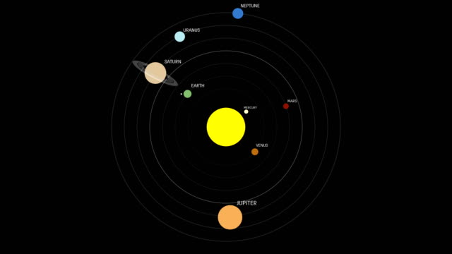 detailed solar system order orbit around the sun - venus filmów i materiałów b-roll