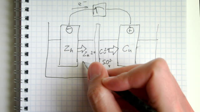 Drawing of Electrolysis process illustration time lapse video