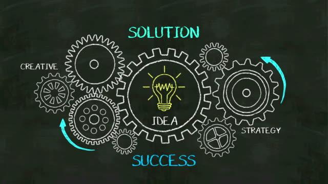 vídeos de stock, filmes e b-roll de sucesso, o conceito de solução com a roda de engrenagem na estratégia criativa, quadro negro, de desenho. - explicar