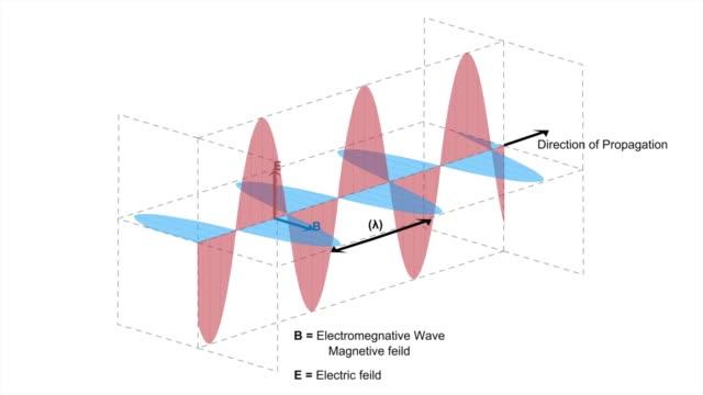 electromagnetic waves, animated 4k video of electromagnetic wave, electromagnetic waves or em waves - длина стоковые видео и кадры b-roll