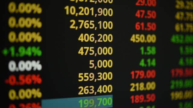 investimenti finanziari - dow jones industrial average video stock e b–roll