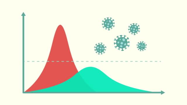 vídeos de stock, filmes e b-roll de achate a curva para surto de coronavírus covid-19. pare o conceito de doença pandêmica. patógenos de vírus. animação de movimento. - cronograma